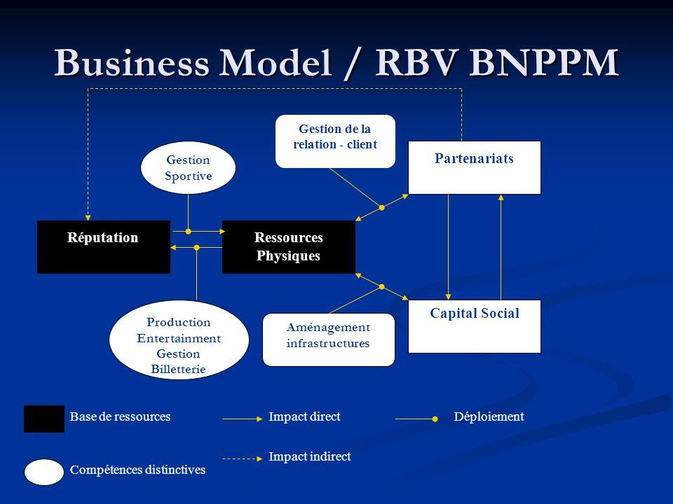 Business Model / RBV BNPPM