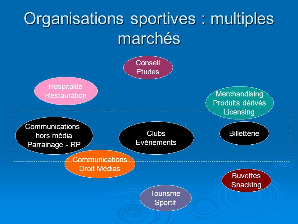 Organisations sportives : multiples marchés