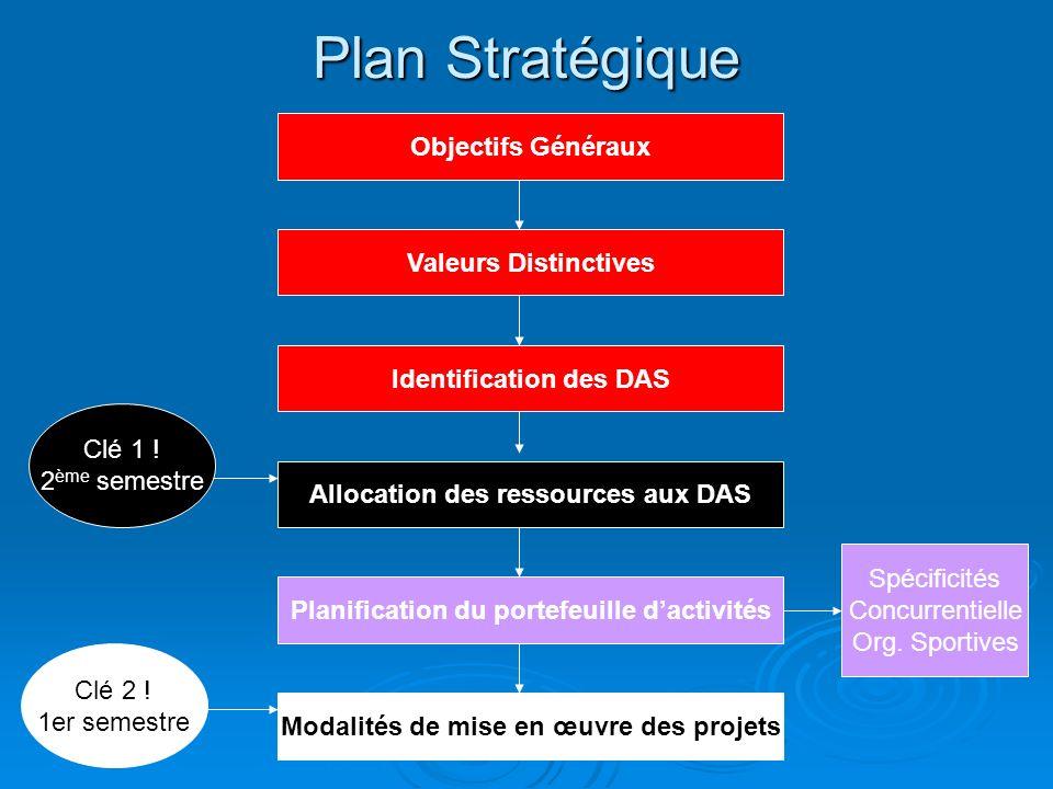 Plan Stratégique Objectifs Généraux Valeurs Distinctives