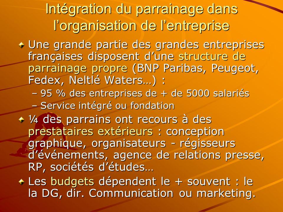 Intégration du parrainage dans l'organisation de l'entreprise