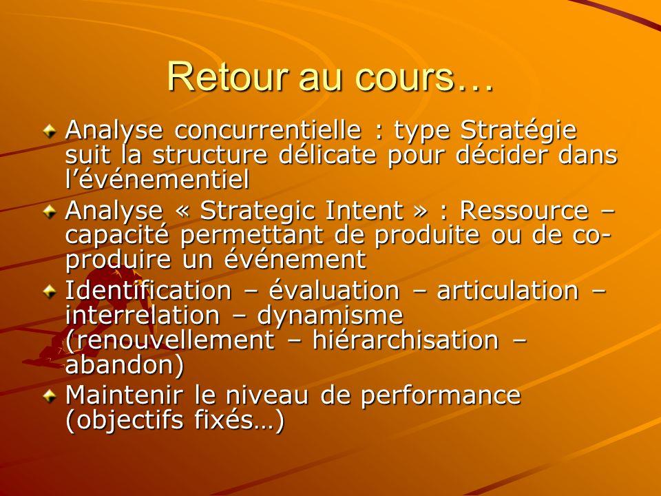Retour au cours… Analyse concurrentielle : type Stratégie suit la structure délicate pour décider dans l'événementiel.