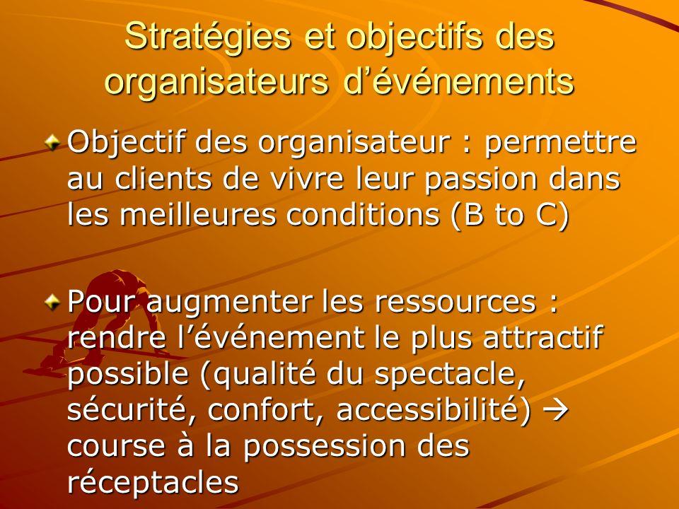 Stratégies et objectifs des organisateurs d'événements