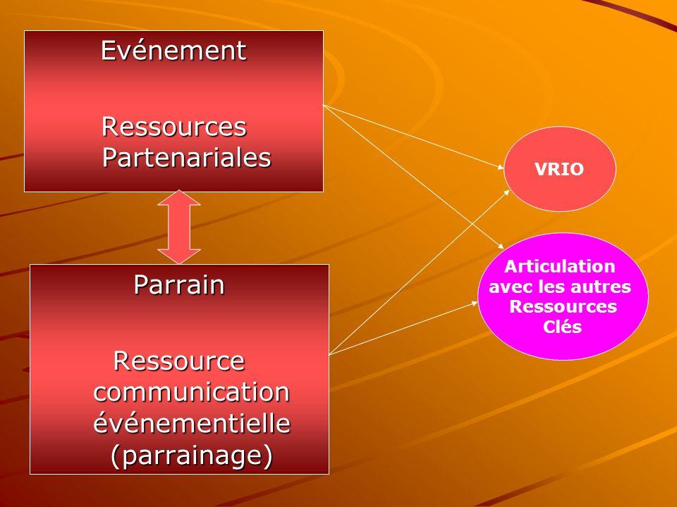 Ressources Partenariales