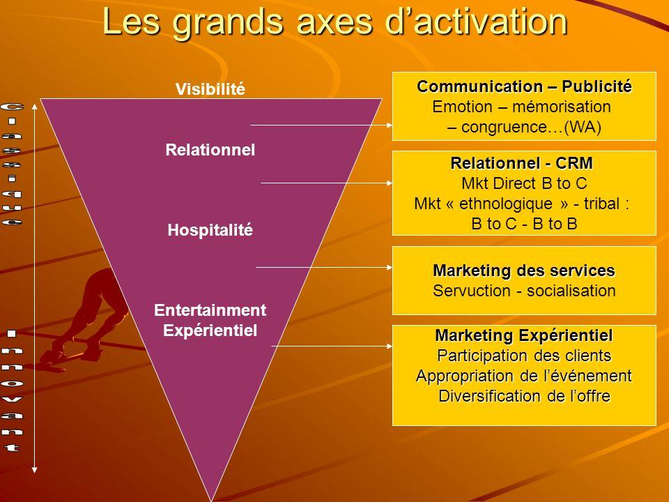 Les grands axes d'activation