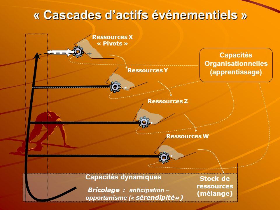 « Cascades d'actifs événementiels »