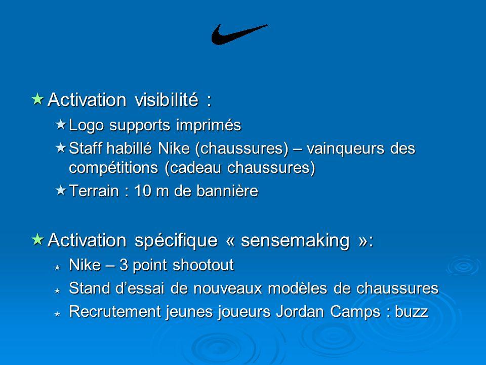 Activation visibilité :