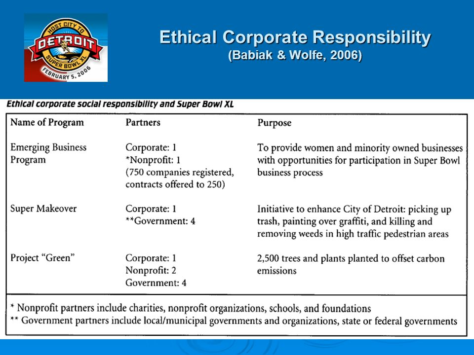 Ethical Corporate Responsibility (Babiak & Wolfe, 2006)