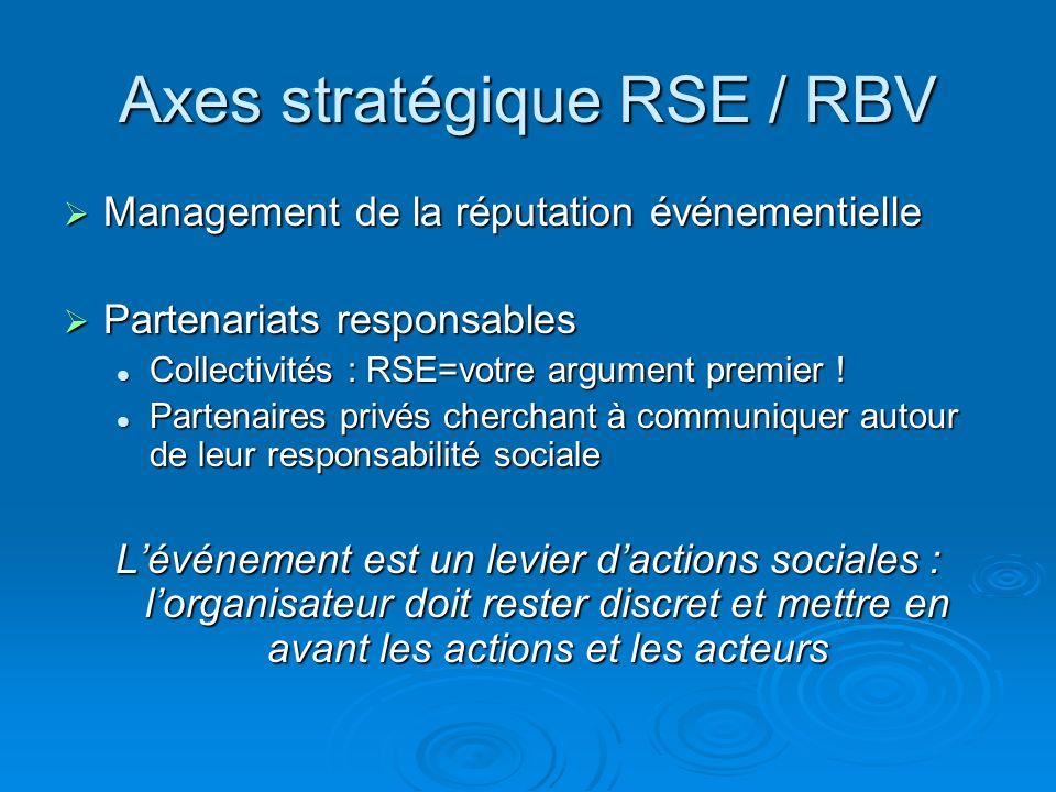 Axes stratégique RSE / RBV