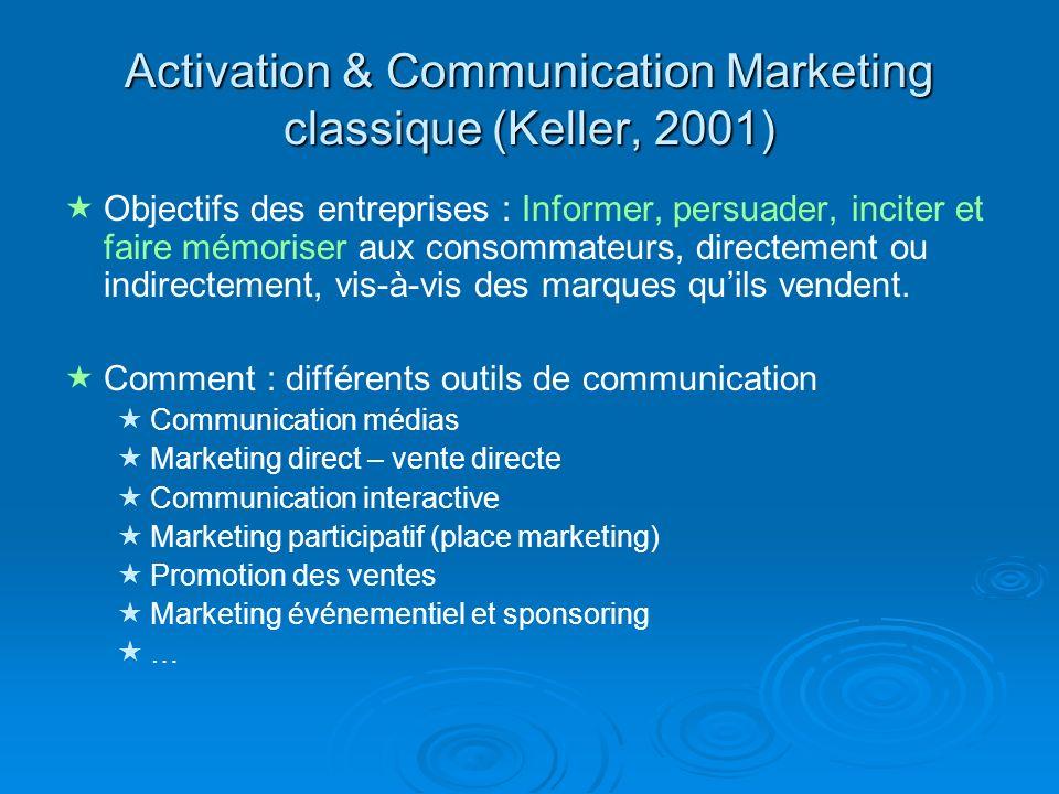Activation & Communication Marketing classique (Keller, 2001)