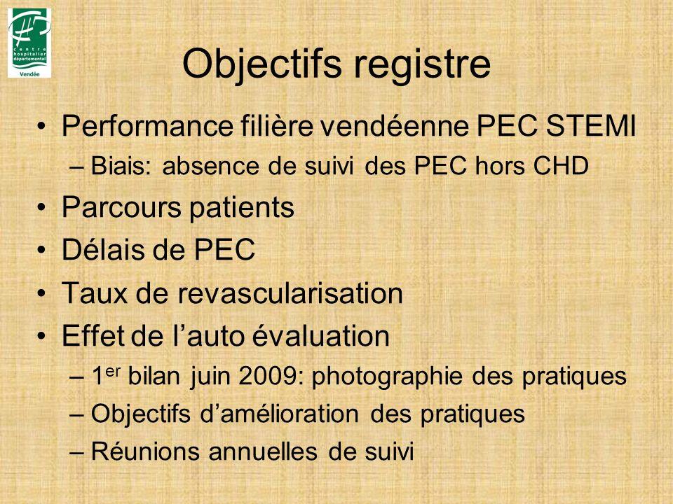 Objectifs registre Performance filière vendéenne PEC STEMI