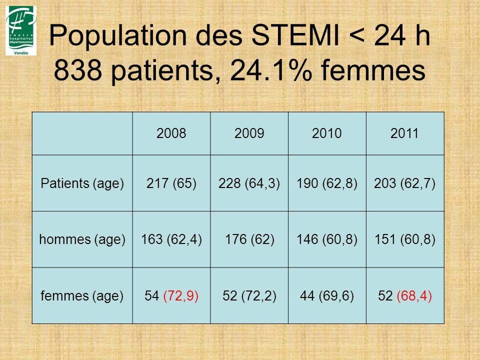 Population des STEMI < 24 h 838 patients, 24.1% femmes
