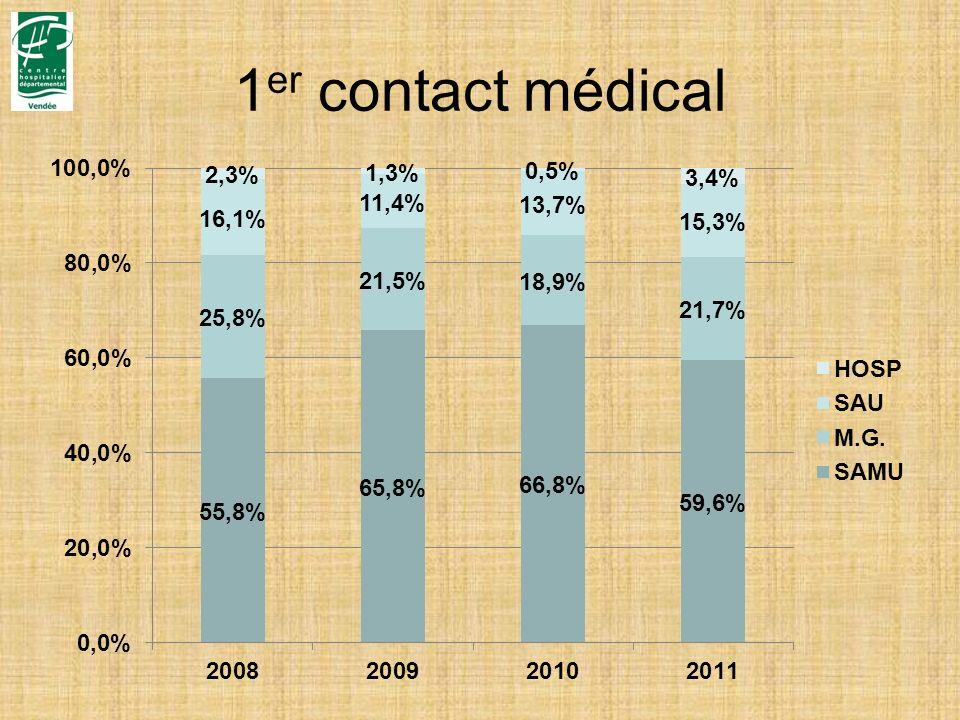 1er contact médical