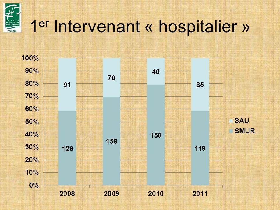 1er Intervenant « hospitalier »