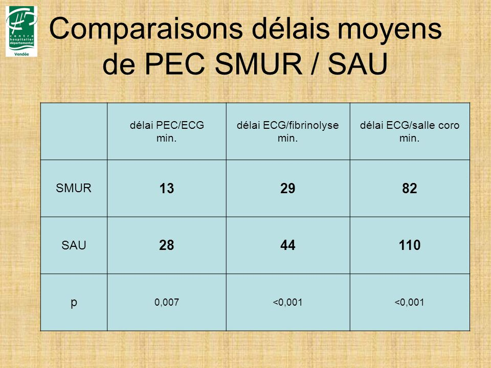 Comparaisons délais moyens de PEC SMUR / SAU