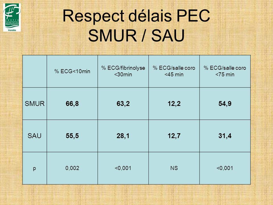 Respect délais PEC SMUR / SAU