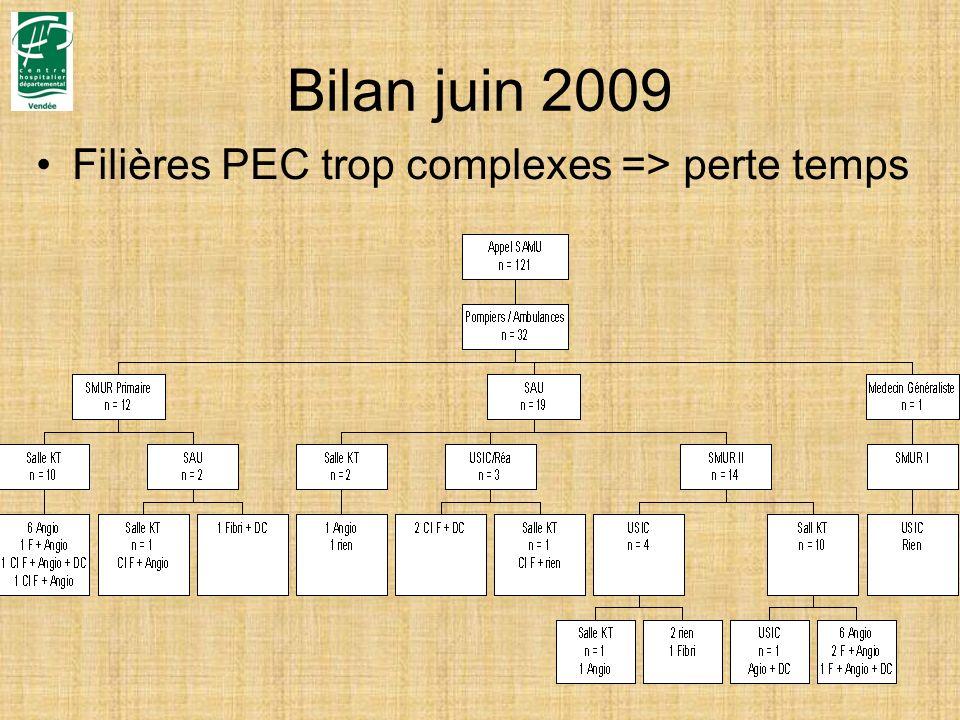 Bilan juin 2009 Filières PEC trop complexes => perte temps