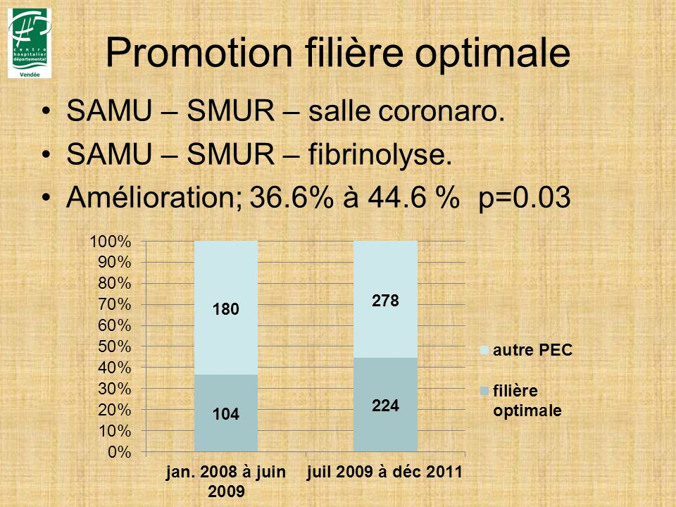 Promotion filière optimale