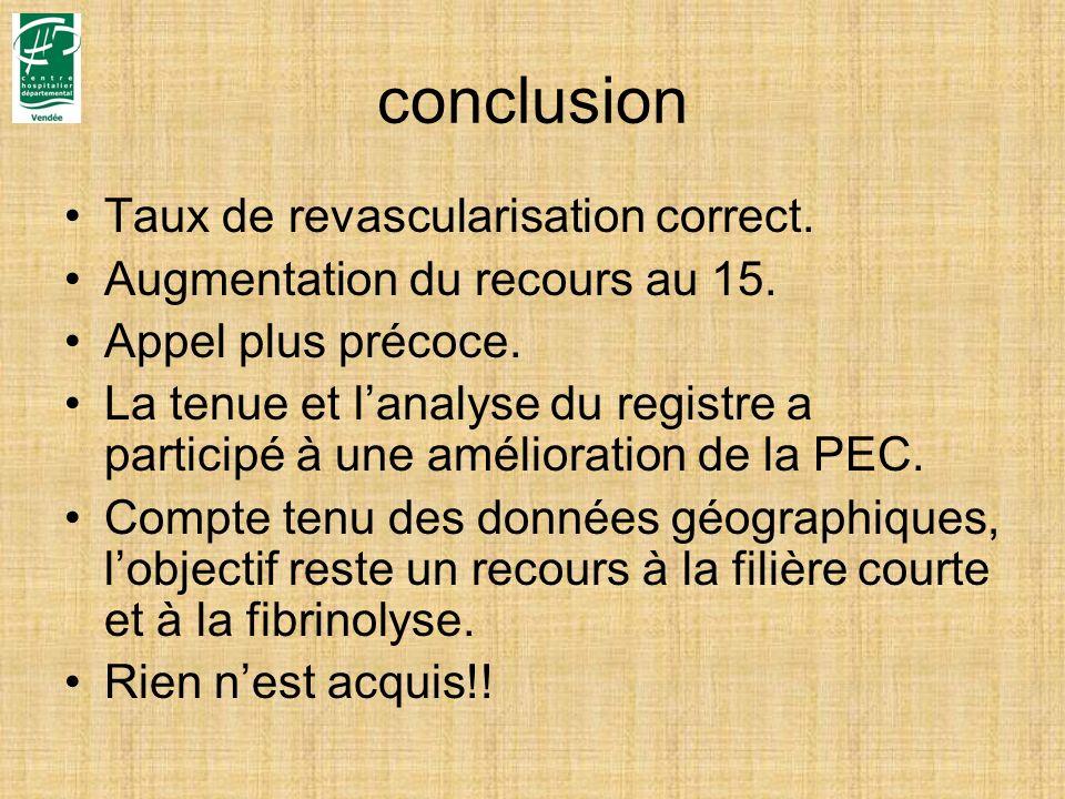 conclusion Taux de revascularisation correct.