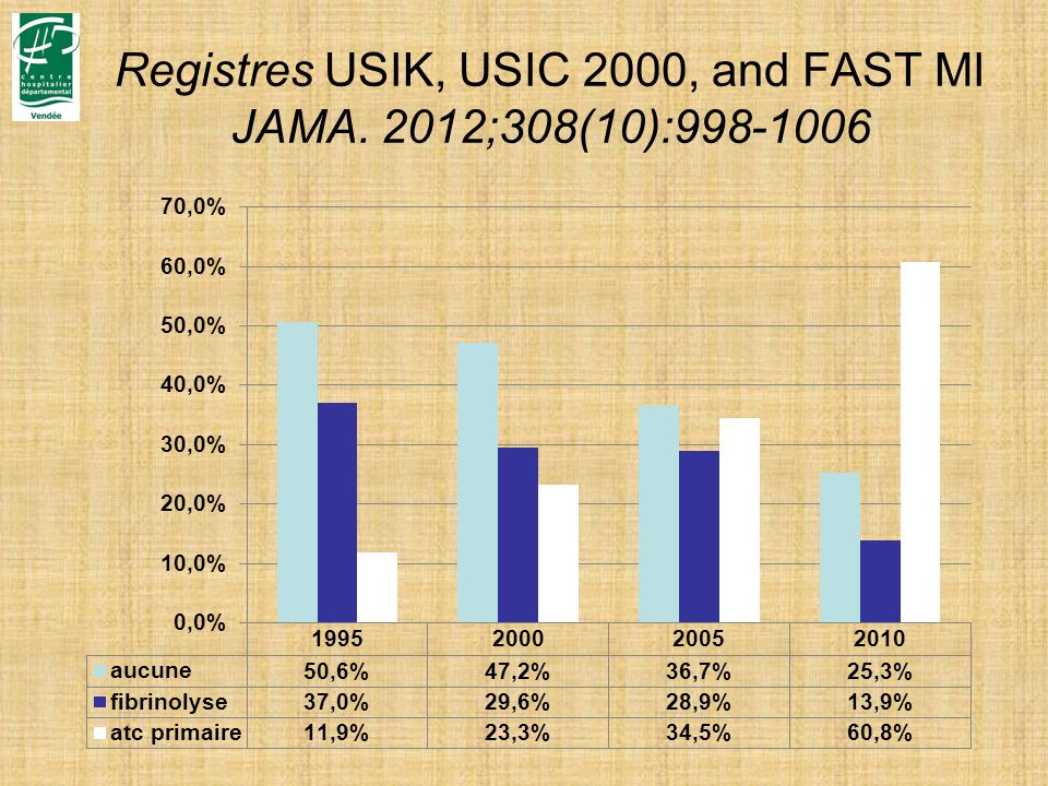 Registres USIK, USIC 2000, and FAST MI JAMA. 2012;308(10):998-1006