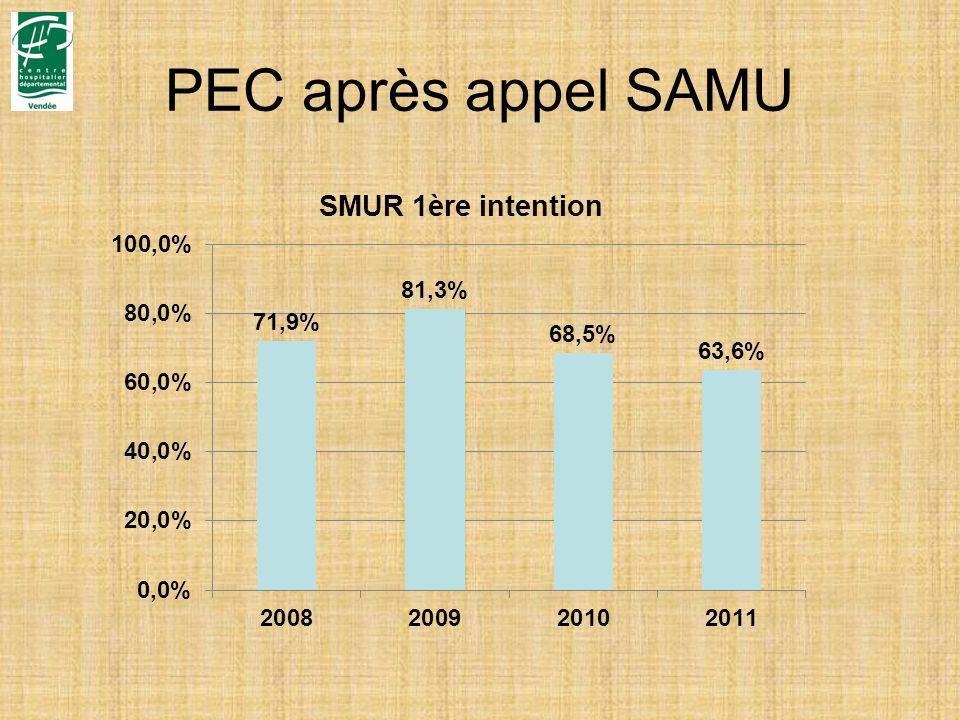 PEC après appel SAMU