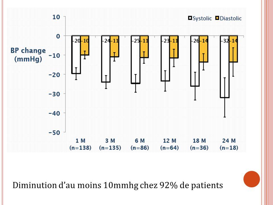 Diminution d'au moins 10mmhg chez 92% de patients