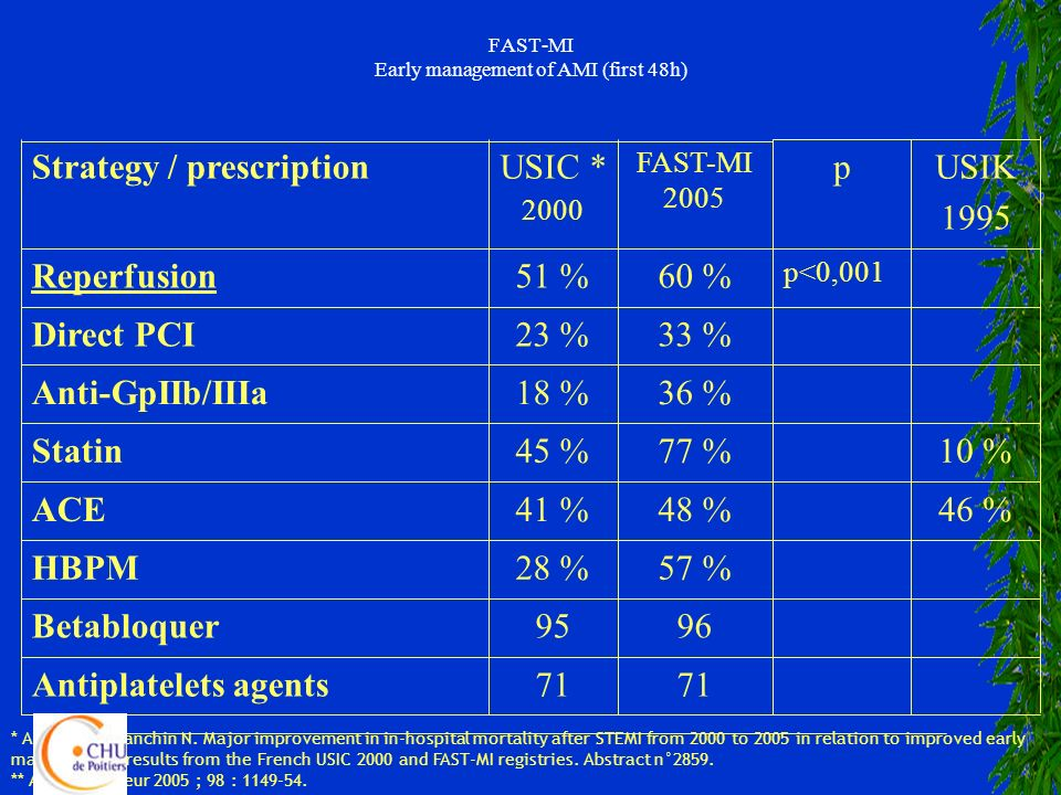 FAST-MI Early management of AMI (first 48h)