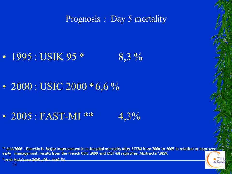 Prognosis : Day 5 mortality