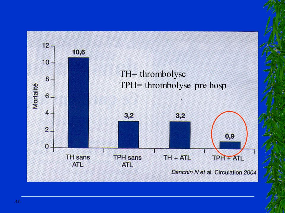 TH= thrombolyse TPH= thrombolyse pré hosp