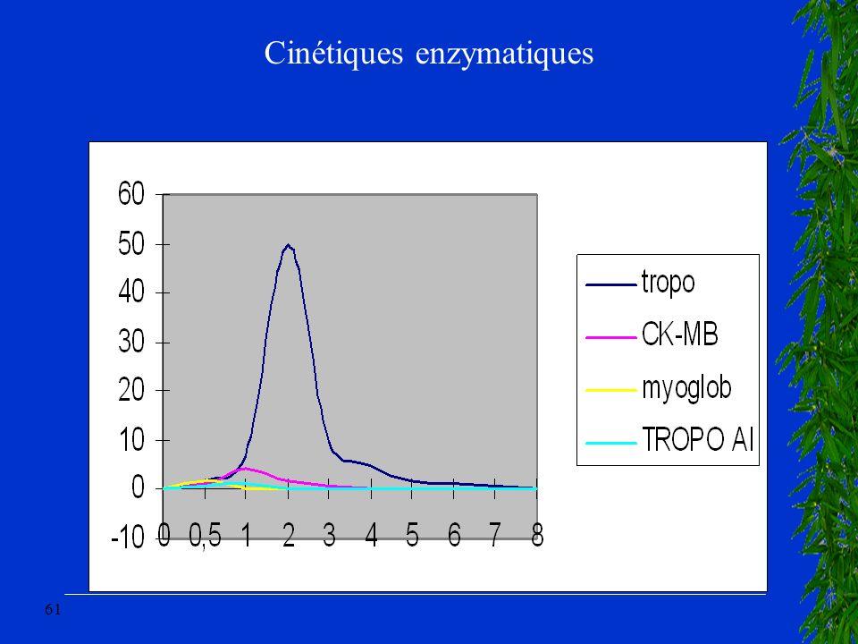 Cinétiques enzymatiques