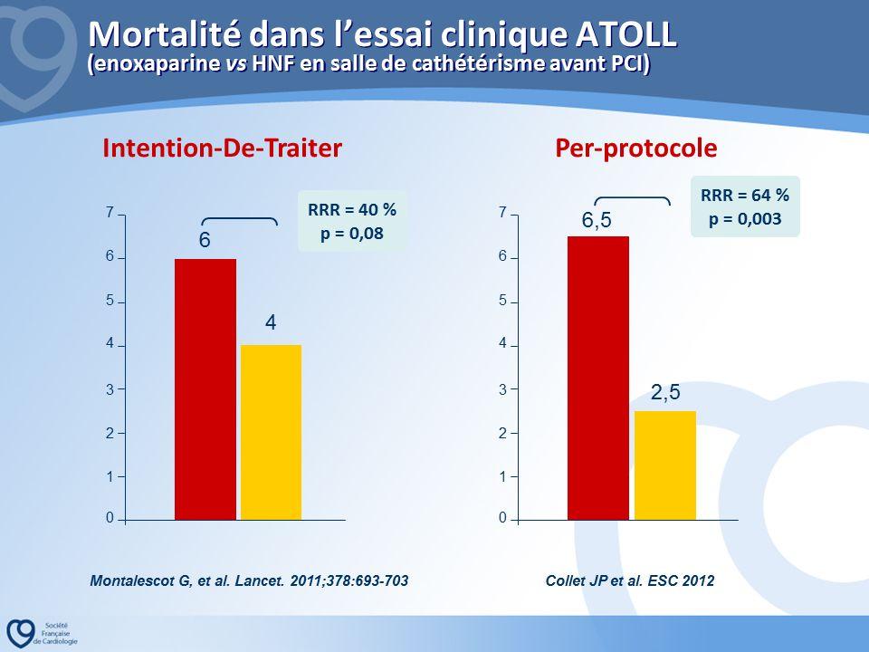 Gilles Montalescot a présenté les résultats de l'analyse per protocole ATOLL publiée l'année dernière évaluant la place de l'enoxaparine dans l'angioplastie primaire par rapport à l'HNF.