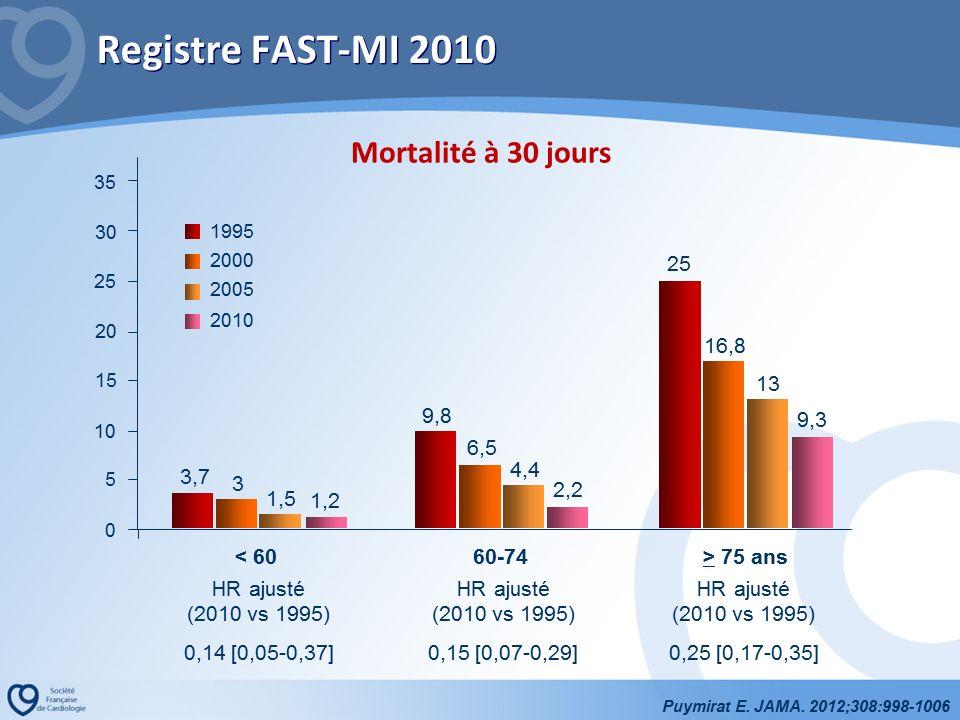 Le registre FAST-MI 2010 a été discuté par Nicolas Danchin avec une comparaison passionnante des données de suivi entre 1995 et 2010.