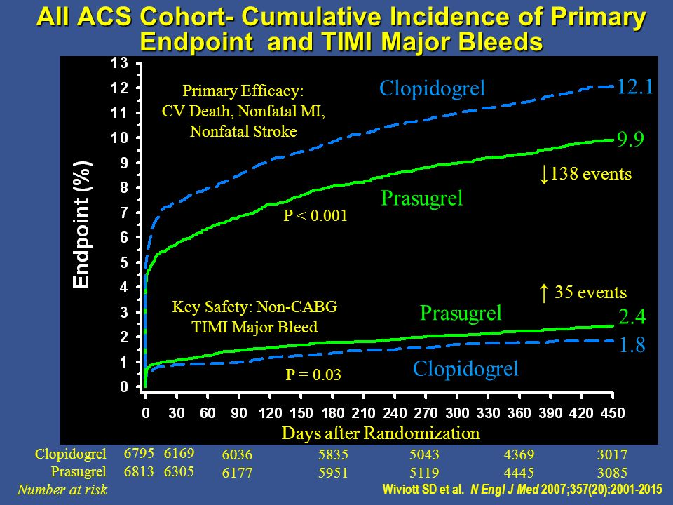 All ACS Cohort- Cumulative Incidence of Primary Endpoint and TIMI Major Bleeds