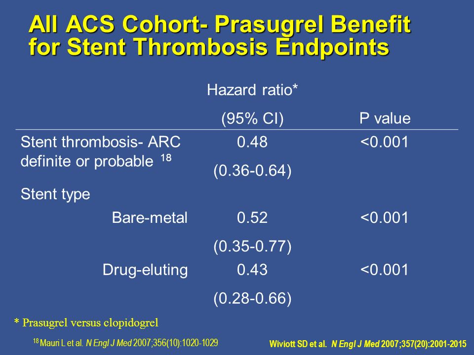All ACS Cohort- Prasugrel Benefit for Stent Thrombosis Endpoints