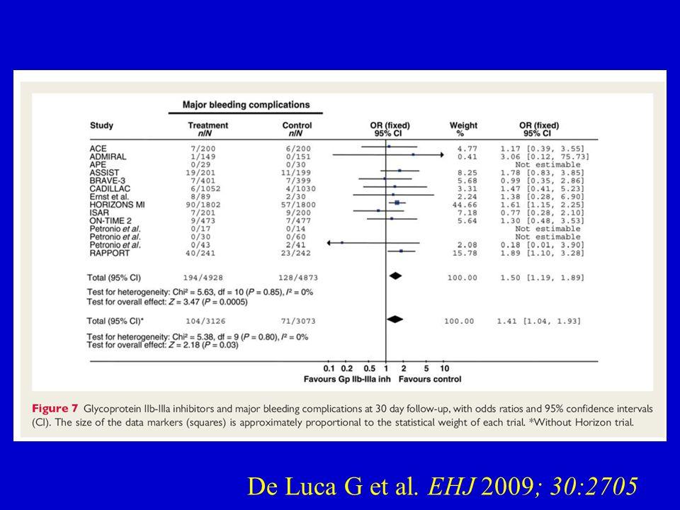 De Luca G et al. EHJ 2009; 30:2705