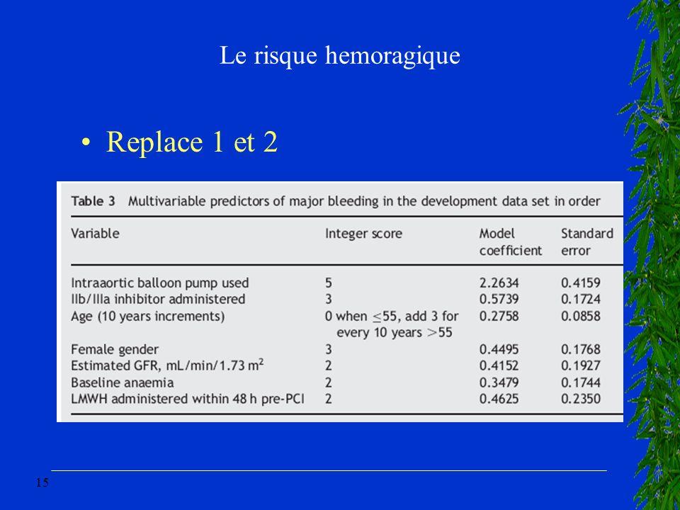 Le risque hemoragique Replace 1 et 2