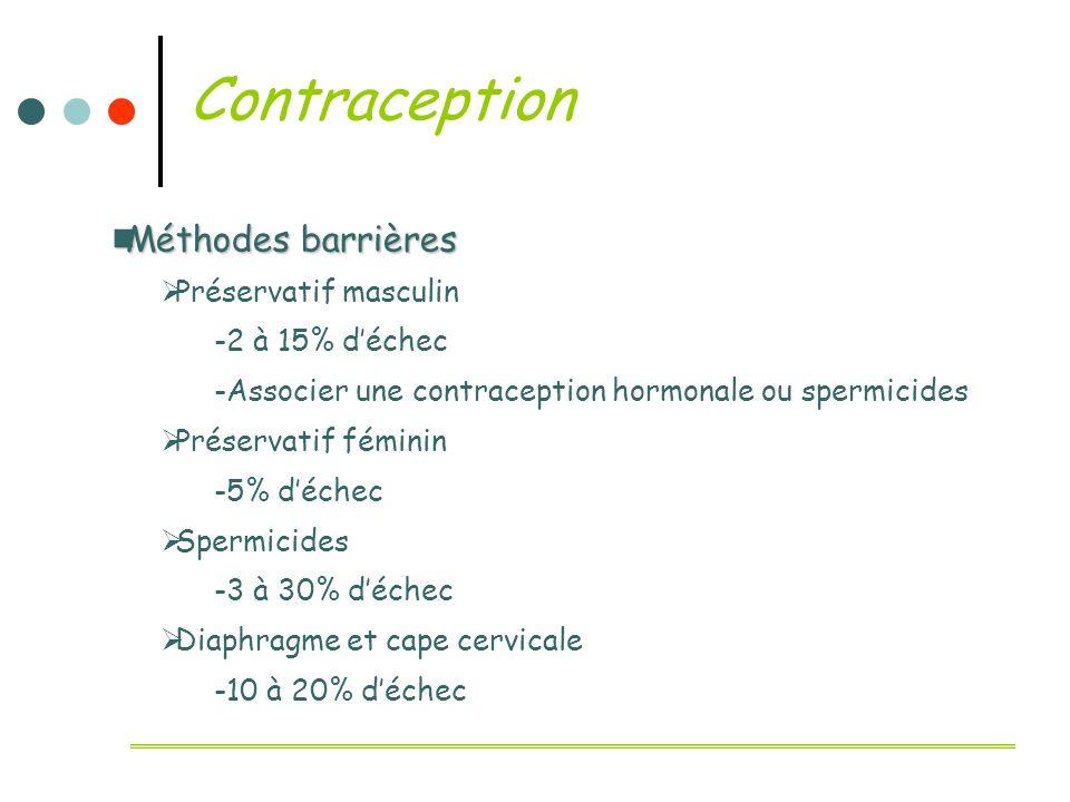 Contraception Méthodes barrières Préservatif masculin 2 à 15% d'échec