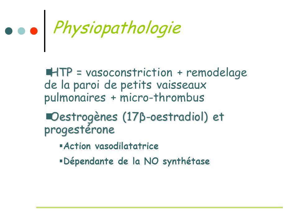 Physiopathologie HTP = vasoconstriction + remodelage de la paroi de petits vaisseaux pulmonaires + micro-thrombus.