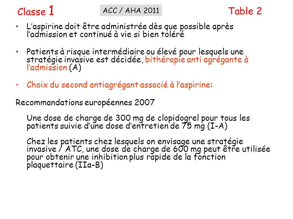 Classe 1ACC / AHA 2011. Table 2. L'aspirine doit être administrée dès que possible après l'admission et continué à vie si bien toléré.