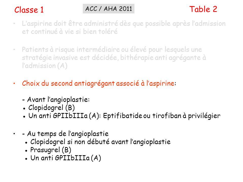 Classe 1ACC / AHA 2011. Table 2. L'aspirine doit être administré dès que possible après l'admission et continué à vie si bien toléré.
