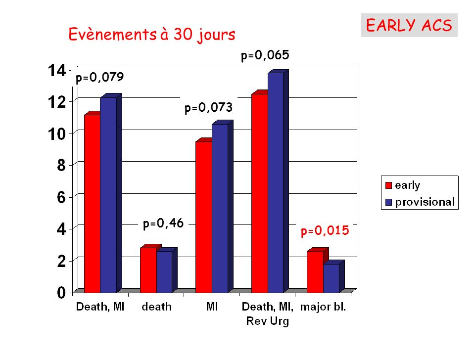 EARLY ACS Evènements à 30 jours p=0,065 p=0,079 p=0,073 p=0,46 p=0,015