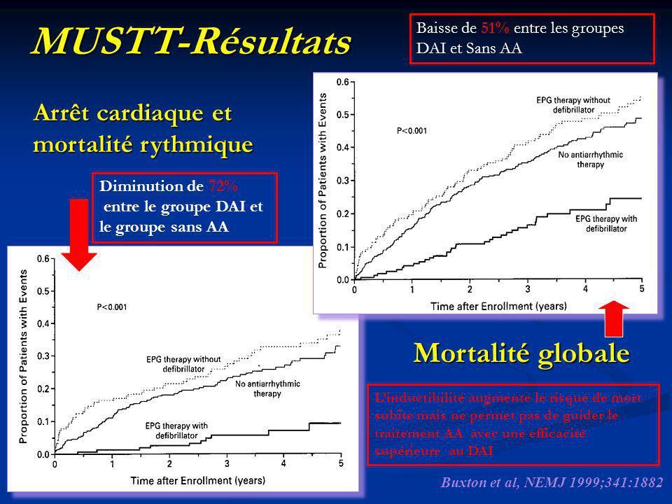 Arrêt cardiaque et mortalité rythmique