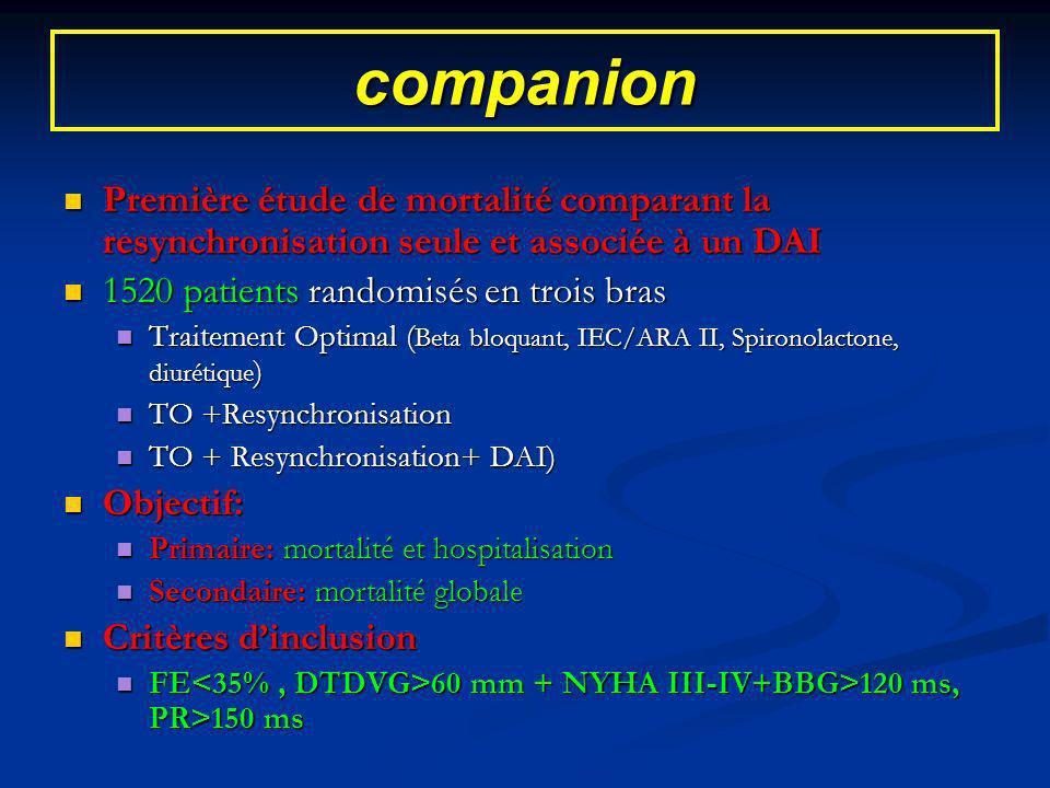 companion Première étude de mortalité comparant la resynchronisation seule et associée à un DAI. 1520 patients randomisés en trois bras.
