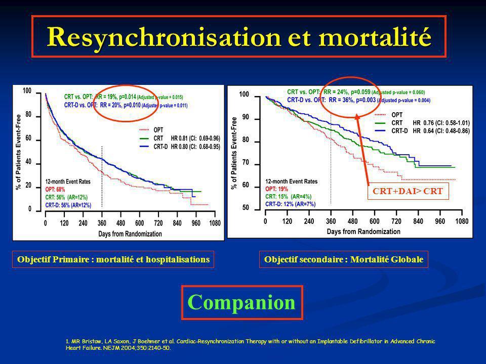 Resynchronisation et mortalité