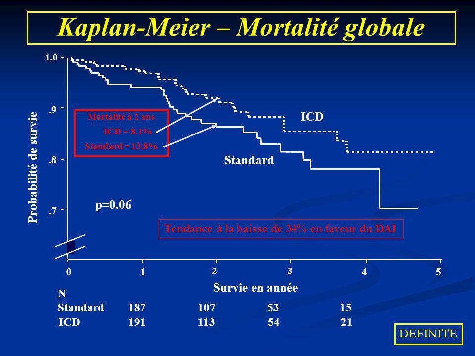 Kaplan-Meier – Mortalité globale