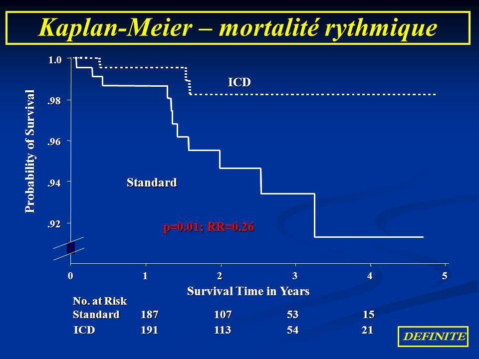 Kaplan-Meier – mortalité rythmique