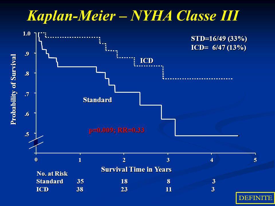 Kaplan-Meier – NYHA Classe III