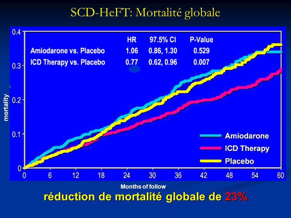SCD-HeFT: Mortalité globale