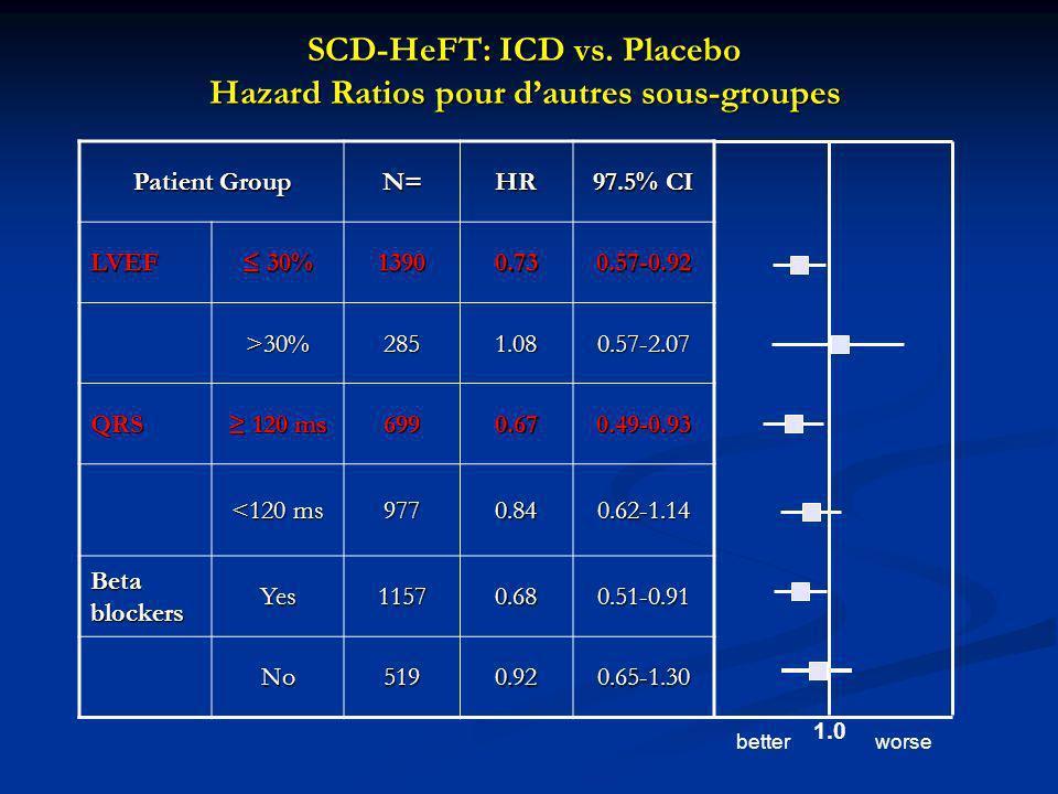 SCD-HeFT: ICD vs. Placebo Hazard Ratios pour d'autres sous-groupes