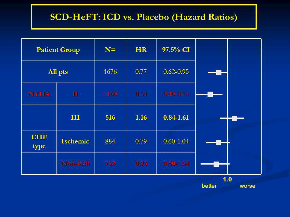 SCD-HeFT: ICD vs. Placebo (Hazard Ratios)