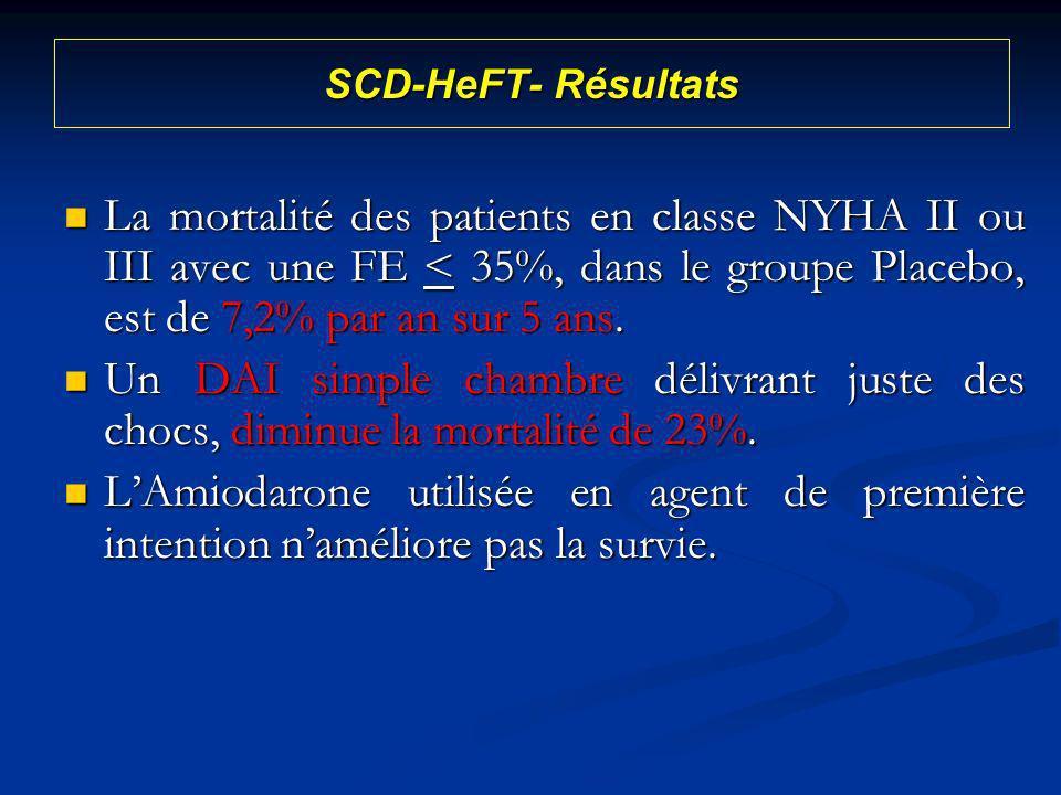 SCD-HeFT- Résultats La mortalité des patients en classe NYHA II ou III avec une FE < 35%, dans le groupe Placebo, est de 7,2% par an sur 5 ans.